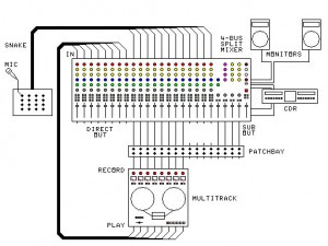 Wiring diagram for home studio: split console