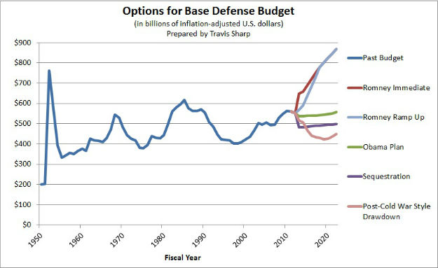 Mitt Romney, Military Mulla, and the Mutant Spending Mindset