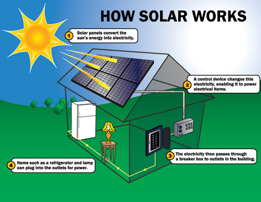 solar panels, how solar panels work
